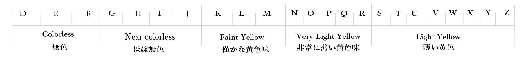 ダイヤモンドのカラーのグレード表