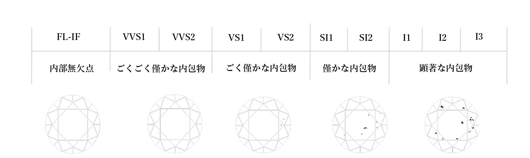 ダイヤモンドのクラリティグレードの表