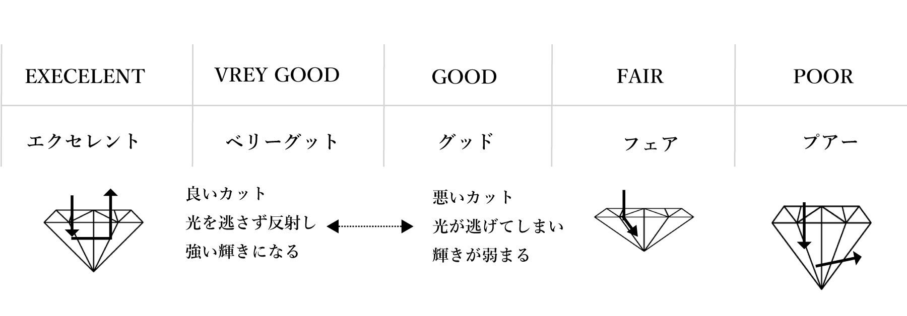 ダイヤモンド・カットグレード