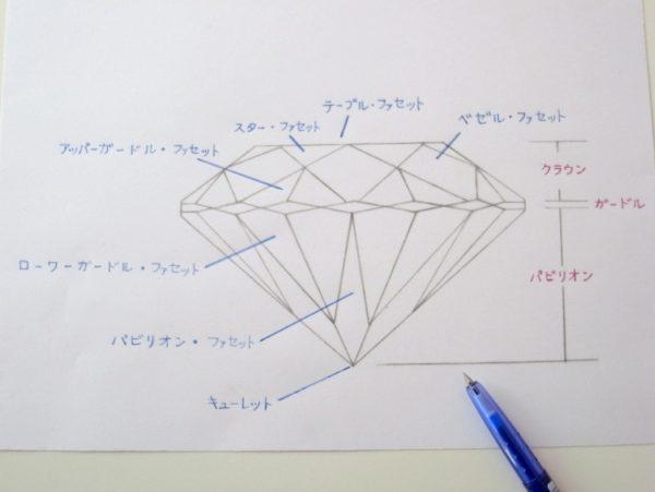 婚約指輪に使用するダイヤモンドカットの各部位名称の図