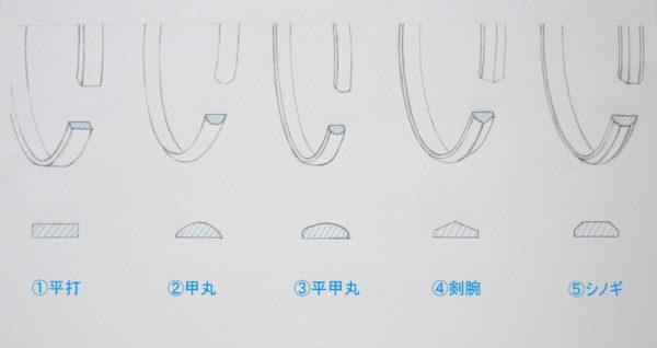 結婚指輪の断面の形説明の図