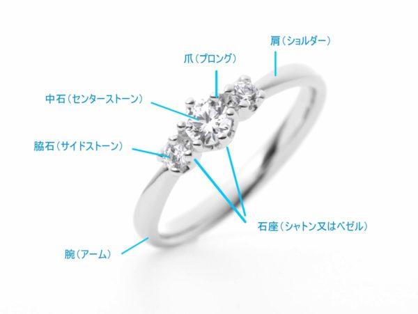 婚約指輪の部位名称の説明画像